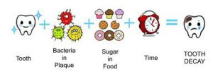 carie dentale e cibo